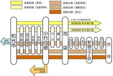 Fukutoshin_line_stop_4